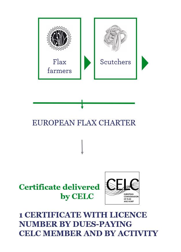 european flax charter